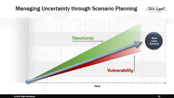 Managing Uncertainty through Scenario Planning